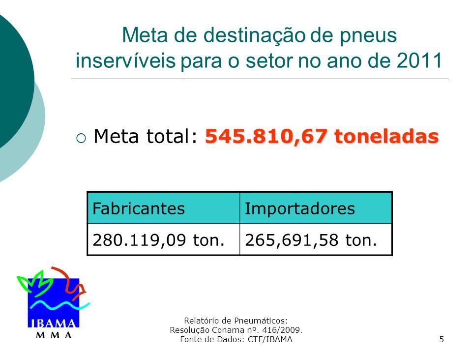 Relatório de Pneumáticos: Resolução Conama nº. 416/2009. Fonte de Dados: CTF/IBAMA5 Meta de destinação de pneus inservíveis para o setor no ano de 201