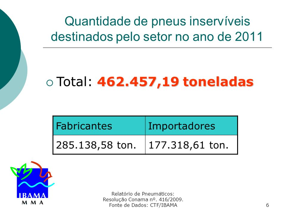 Relatório de Pneumáticos: Resolução Conama nº. 416/2009. Fonte de Dados: CTF/IBAMA6 Quantidade de pneus inservíveis destinados pelo setor no ano de 20