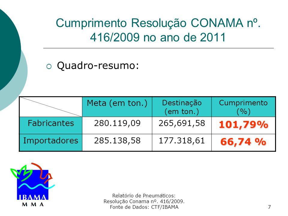 Relatório de Pneumáticos: Resolução Conama nº. 416/2009. Fonte de Dados: CTF/IBAMA7 Cumprimento Resolução CONAMA nº. 416/2009 no ano de 2011 Quadro-re