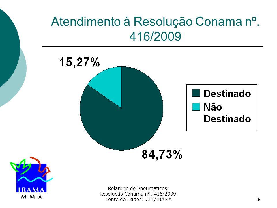 Relatório de Pneumáticos: Resolução Conama nº. 416/2009. Fonte de Dados: CTF/IBAMA8 Atendimento à Resolução Conama nº. 416/2009
