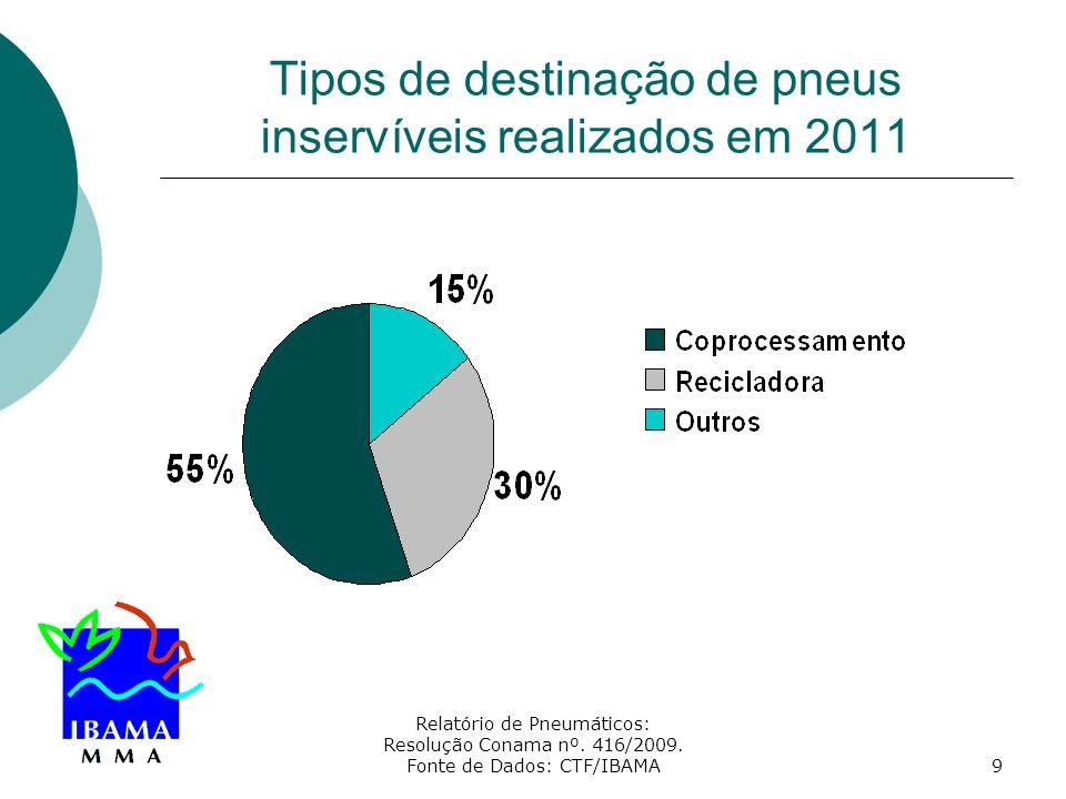 Relatório de Pneumáticos: Resolução Conama nº. 416/2009. Fonte de Dados: CTF/IBAMA9 Tipos de destinação de pneus inservíveis realizados em 2011