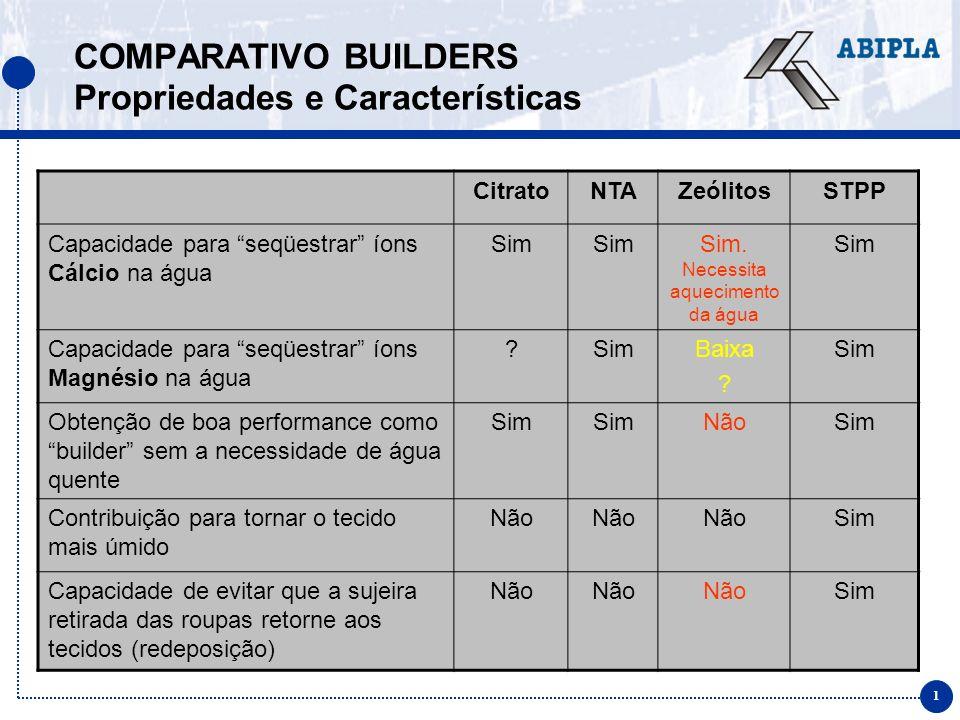 1 COMPARATIVO BUILDERS Propriedades e Características CitratoNTAZeólitosSTPP Capacidade para seqüestrar íons Cálcio na água Sim Sim.