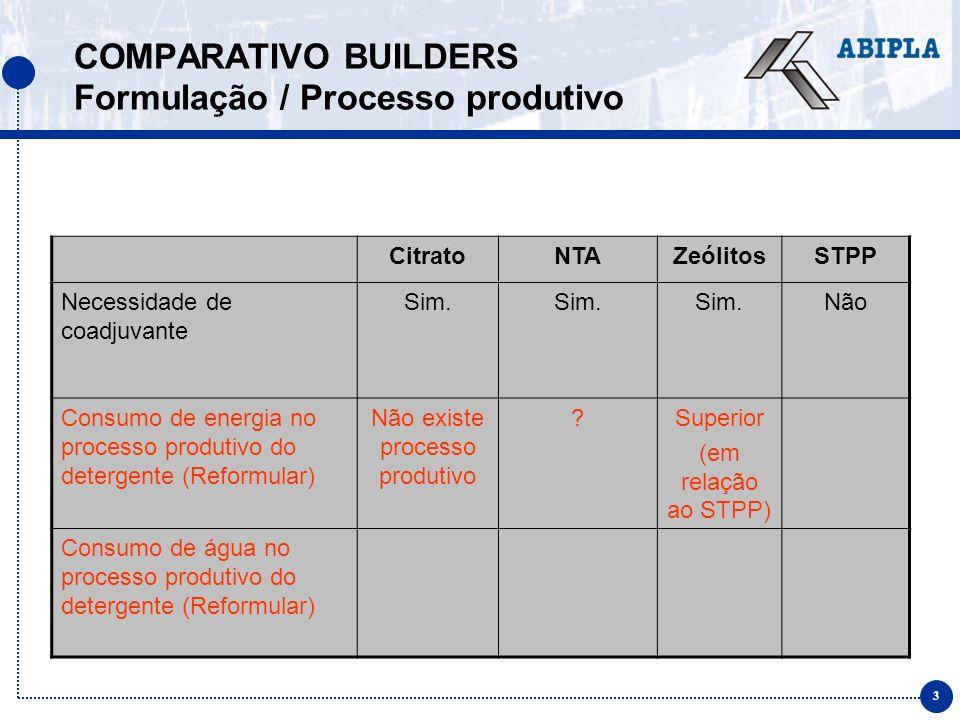 3 COMPARATIVO BUILDERS Formulação / Processo produtivo CitratoNTAZeólitosSTPP Necessidade de coadjuvante Sim.