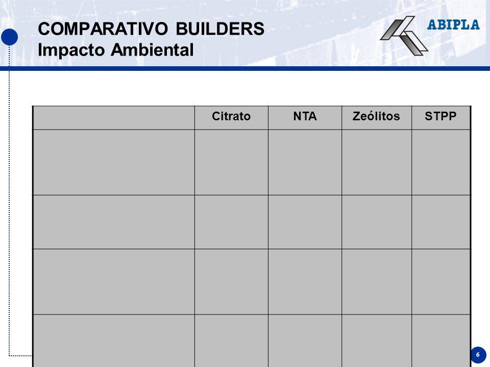 6 COMPARATIVO BUILDERS Impacto Ambiental CitratoNTAZeólitosSTPP
