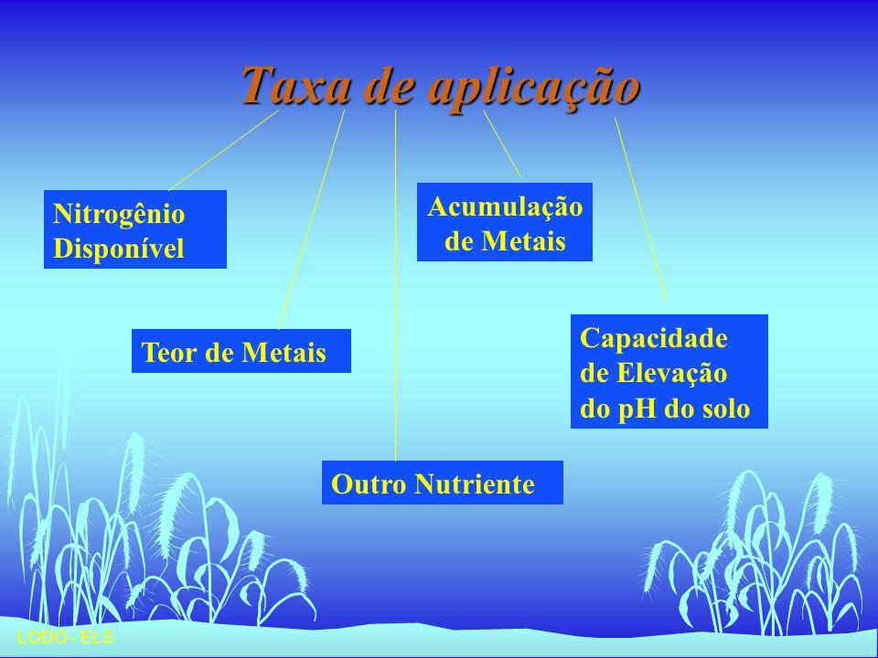 LODO - ELS Taxa de aplicação Nitrogênio Disponível Teor de Metais Acumulação de Metais Capacidade de Elevação do pH do solo Outro Nutriente