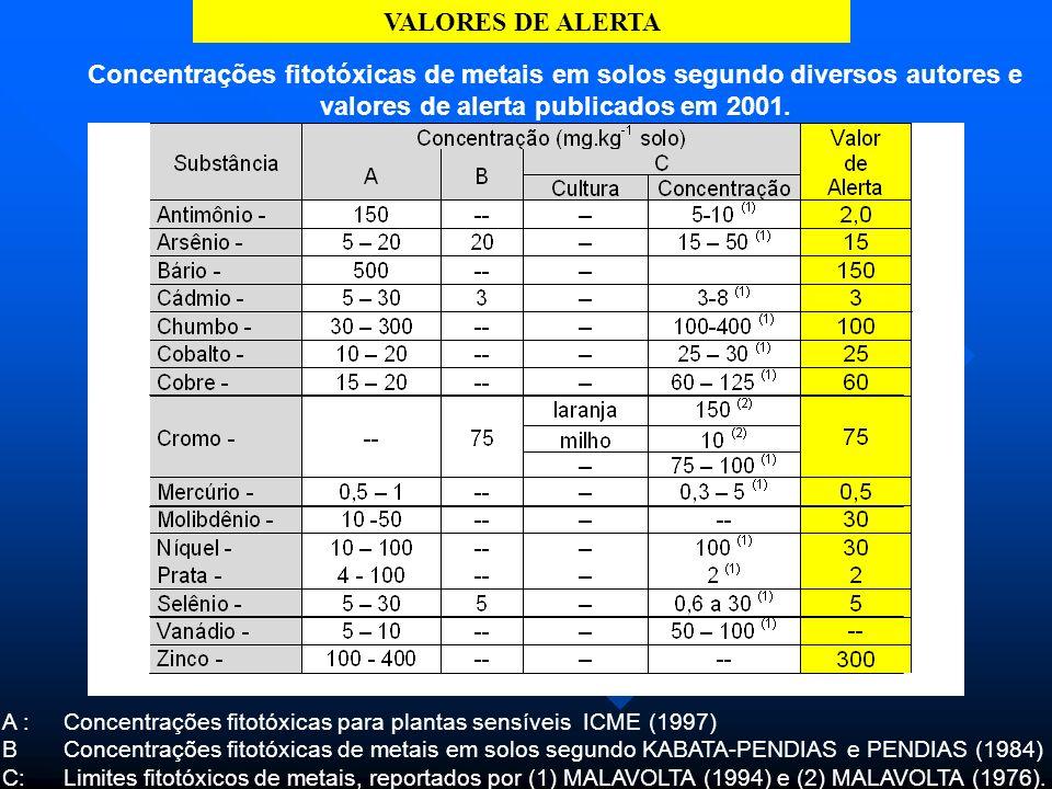 VALORES DE ALERTA INDICA UMA ALTERAÇÃO DAS CARACTERÍSTICAS NATURAIS DO SOLO, REQUERENDO MONITORAMENTO.