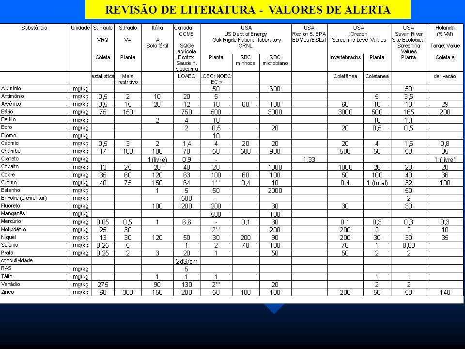 REVALIDAÇÃO DOS VALORES DE ALERTA VISANDO ATENDER AO PUBLICADO NO DOE DE 26.10.01, INCIOU-SE UM TRABALHO DE REVISÃO DE LITERATURA E ENSAIOS DE FITOTOXICIDADE.