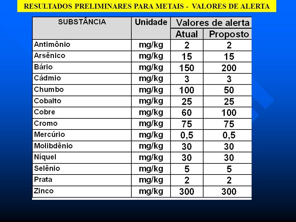 ENSAIOS DE FITOTOXICIDADE - VALORES DE ALERTA PARA CHUMBO, RESULTADOS PRELIMINARES INDICAM QUE CONCENTRAÇÕES DE 50 mg/kg.
