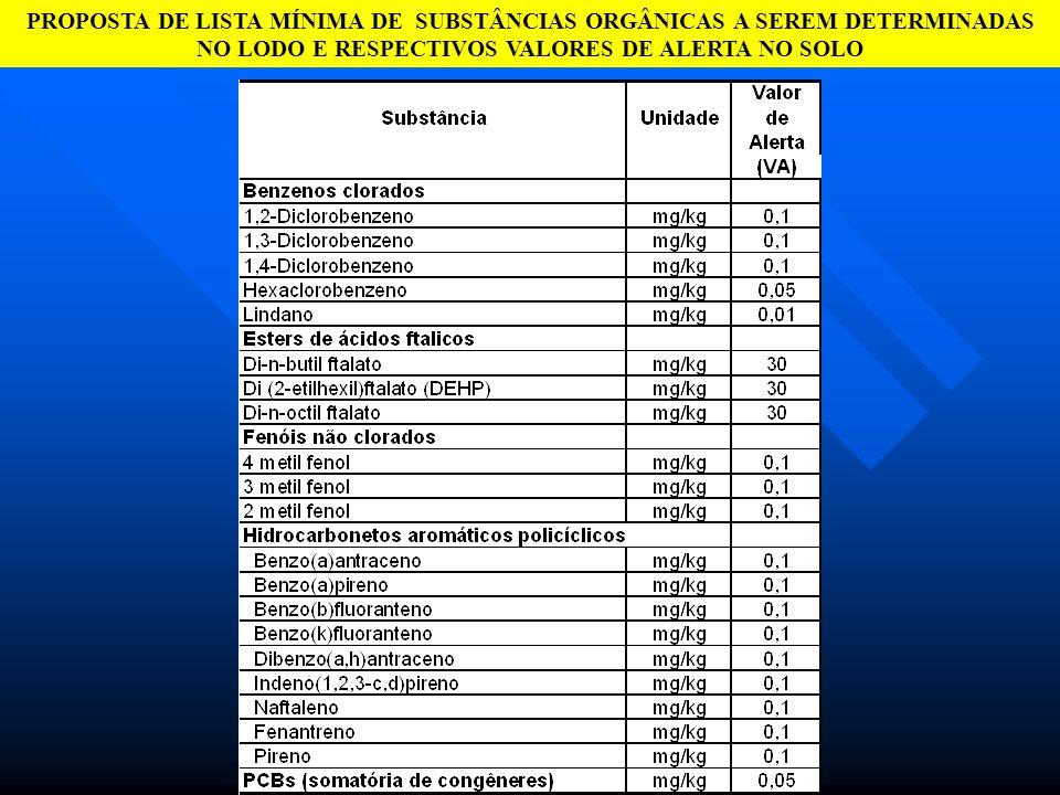 SUBSTÂNCIAS ORGÂNICAS - CONCENTRAÇÕES NO LODO EM FUNÇÃO DA ESCASSEZ DE RESULTADOS ANALÍTICOS DE CARACTERIZAÇÃO DOS LODOS GERADOS NO BRASIL, PROPÕE-SE QUE A CARACTERIZAÇÃO DO LODO INCLUA A DETERMINAÇÃO DE SUBSTÂNCIAS ORGÂNICAS.