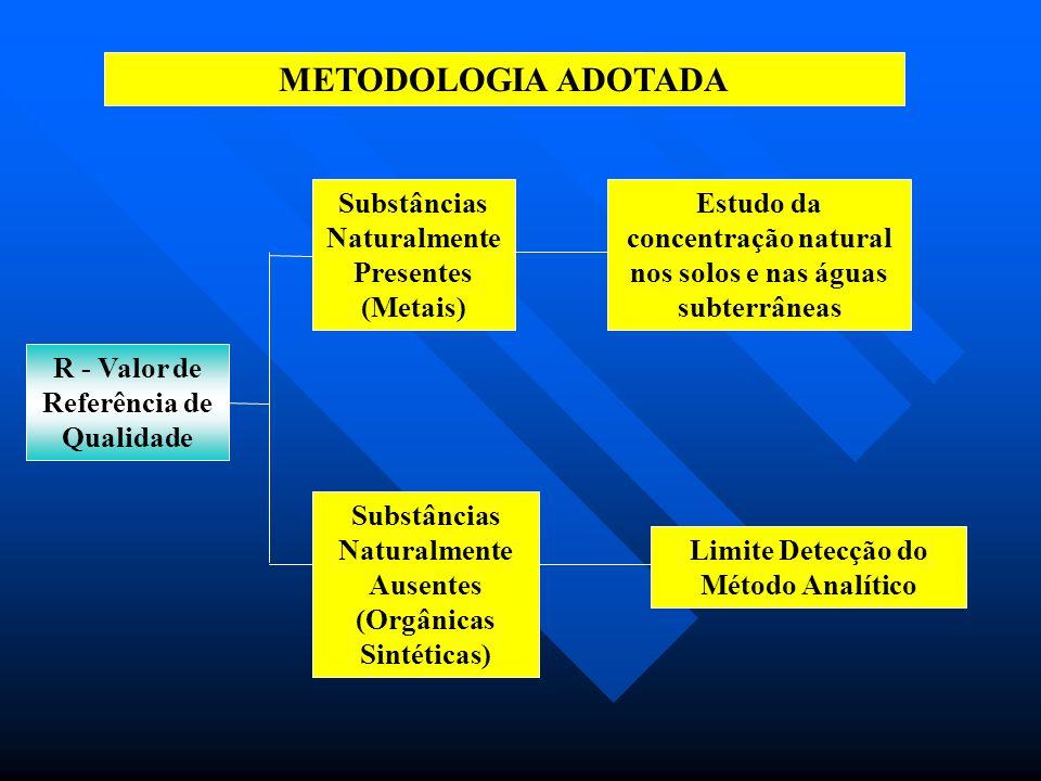 SISTEMA DE VALORES ORIENTADORES ESTABELECIDO PARA O ESTADO DE SÃO PAULO PARA SOLOS E ÁGUAS SUBTERRÂNEAS Indica o nível de qualidade para um solo considerado limpo ou a qualidade natural das águas subterrâneas.