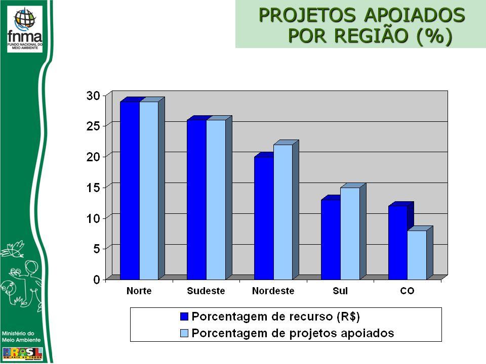 PROJETOS APOIADOS POR REGIÃO (%) PROJETOS APOIADOS POR REGIÃO (%)