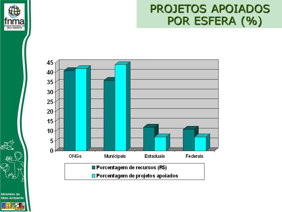 PROJETOS APOIADOS POR ESFERA (%) PROJETOS APOIADOS POR ESFERA (%)