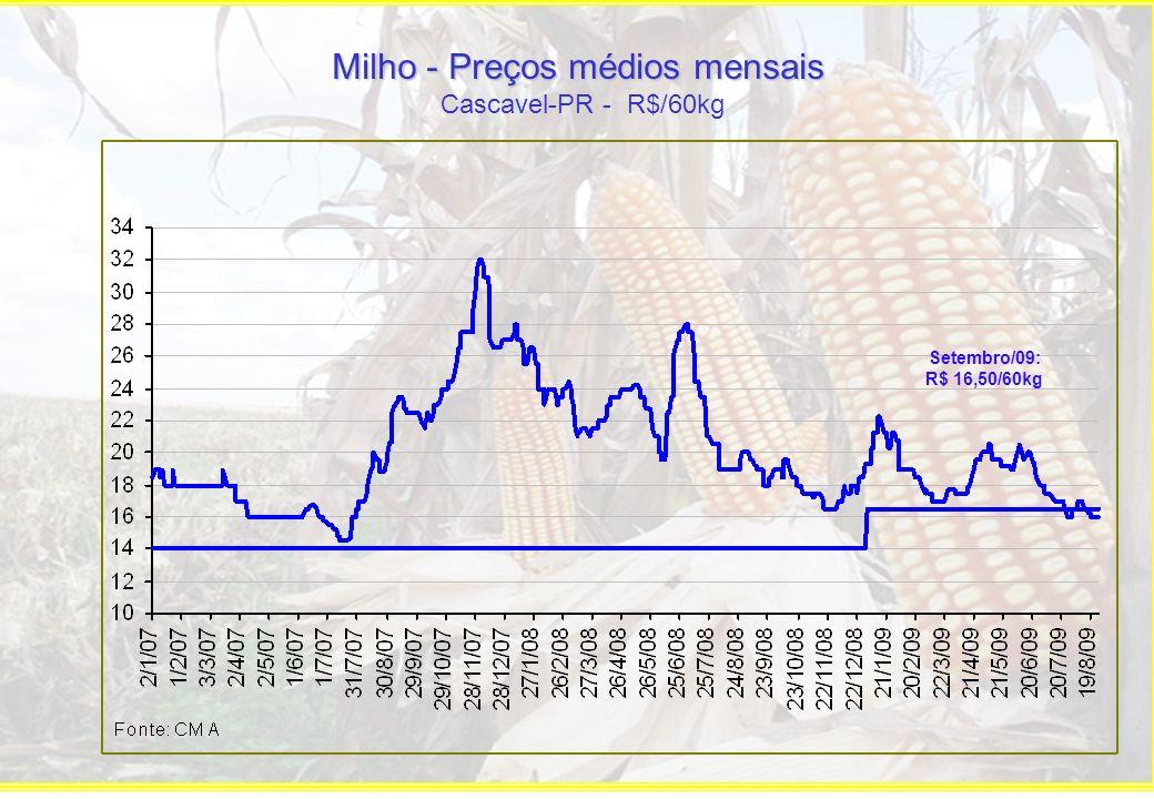Milho - Preços Futuros (liquidação financeira)