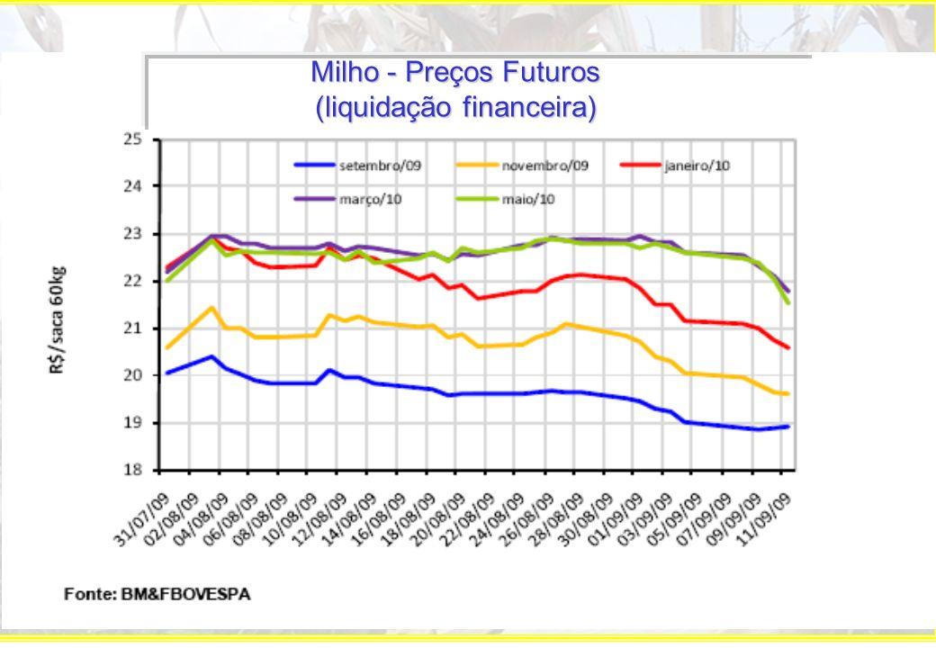 Milho – Exportações mensais 2007 a 2009
