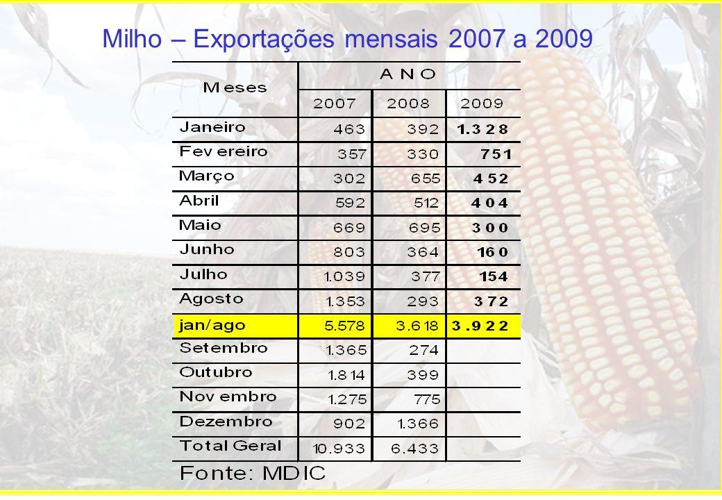 Milho – Paridade de Exportação