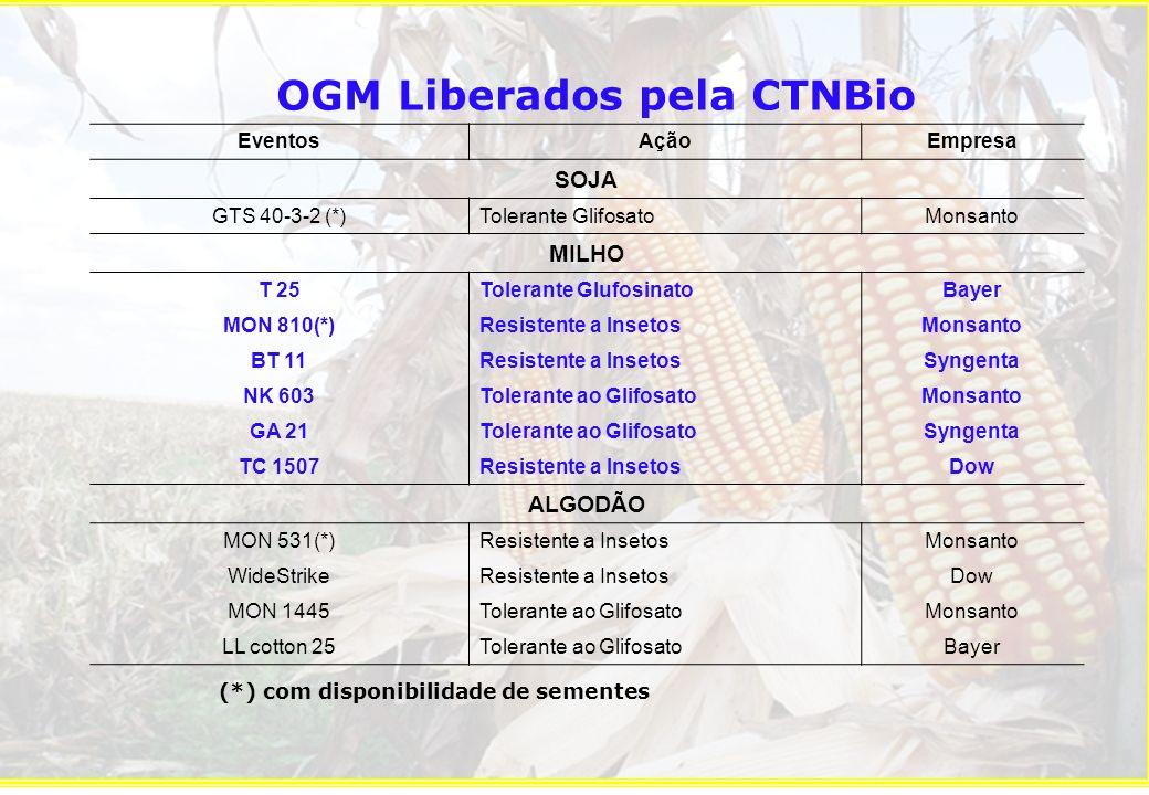 Eventos com cultivares registradas no MAPA (8) GTS 40-3-2 (177) MON 531 (3), LL Cotton 25 (1), MON 1445 (1) MON 810 (51), BT 11 (14), NK 603 (21) & TC 1507 (5) Source: CTNBio, 2009