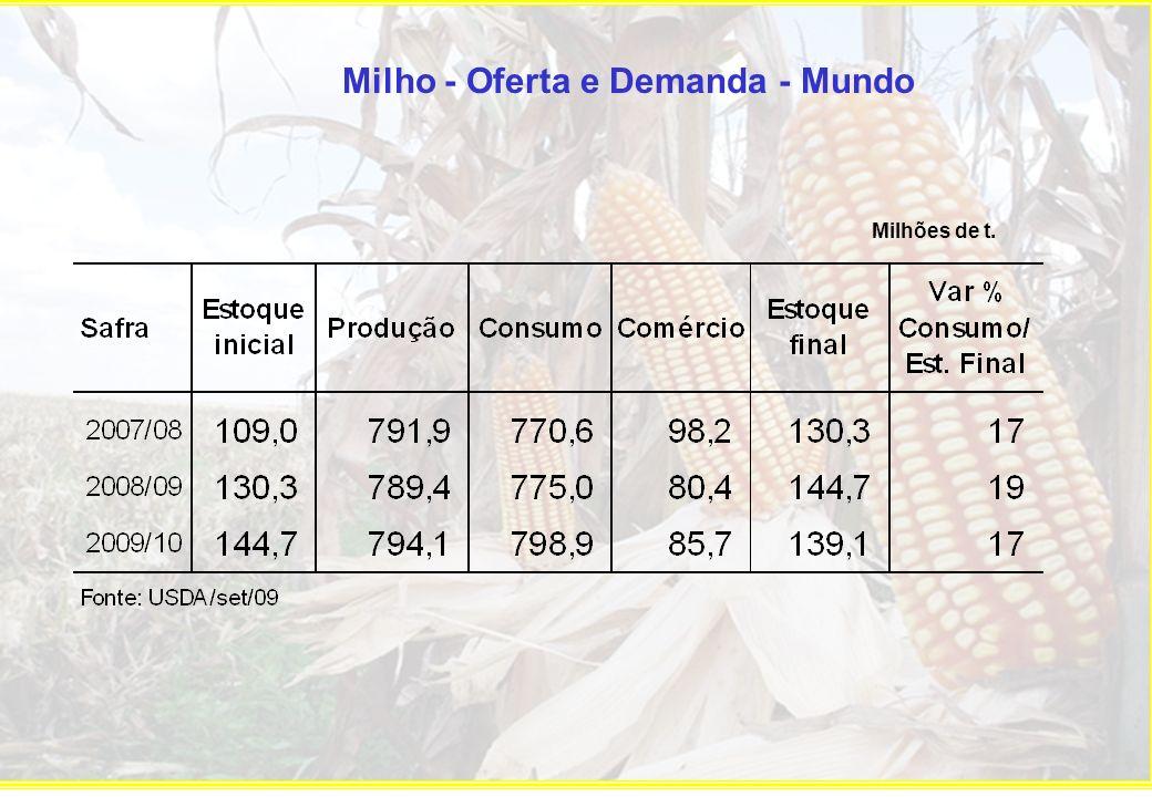 Milho - Oferta e Demanda - USA Milhões de t.