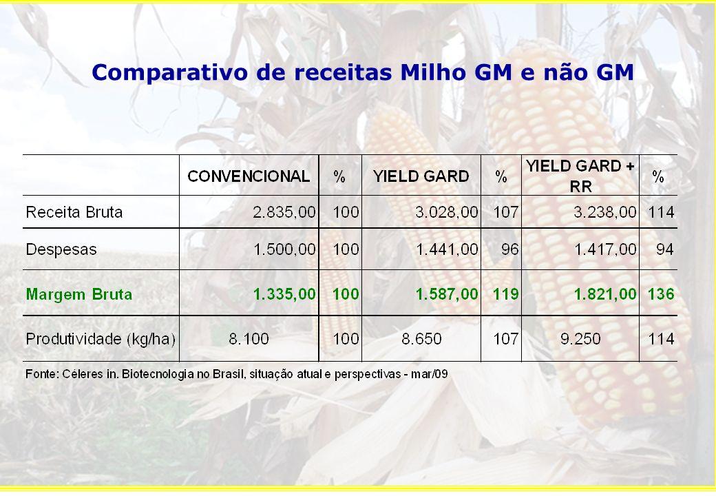 No longo prazo, a taxa de adoção do milho GM tende a ser maior na safra inverno Fonte: CéleresPLP2008Valores em % da área plantada total em cada ano