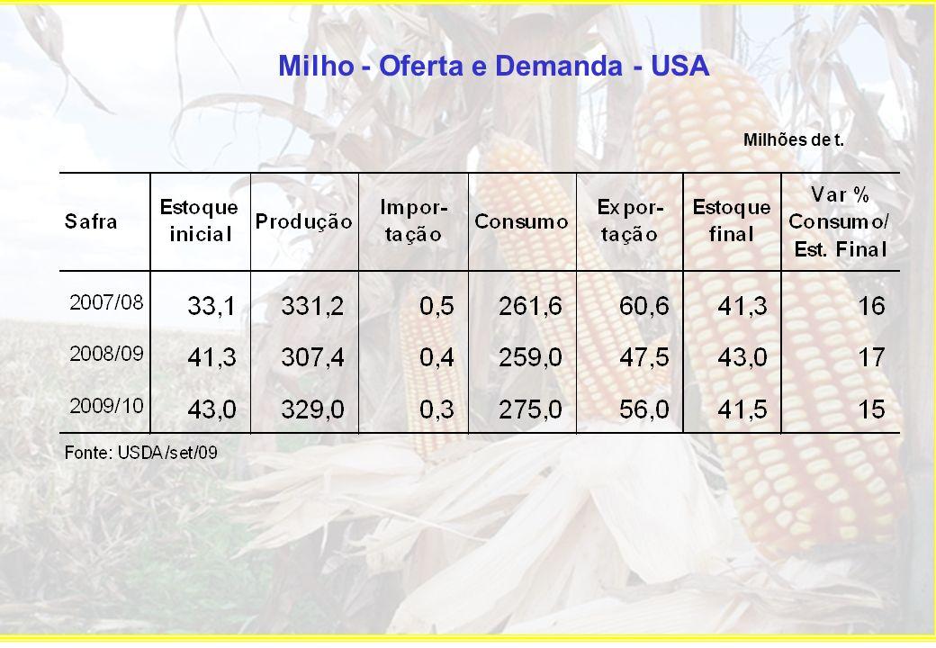 Milho - Oferta e Demanda Argentina Mil t.