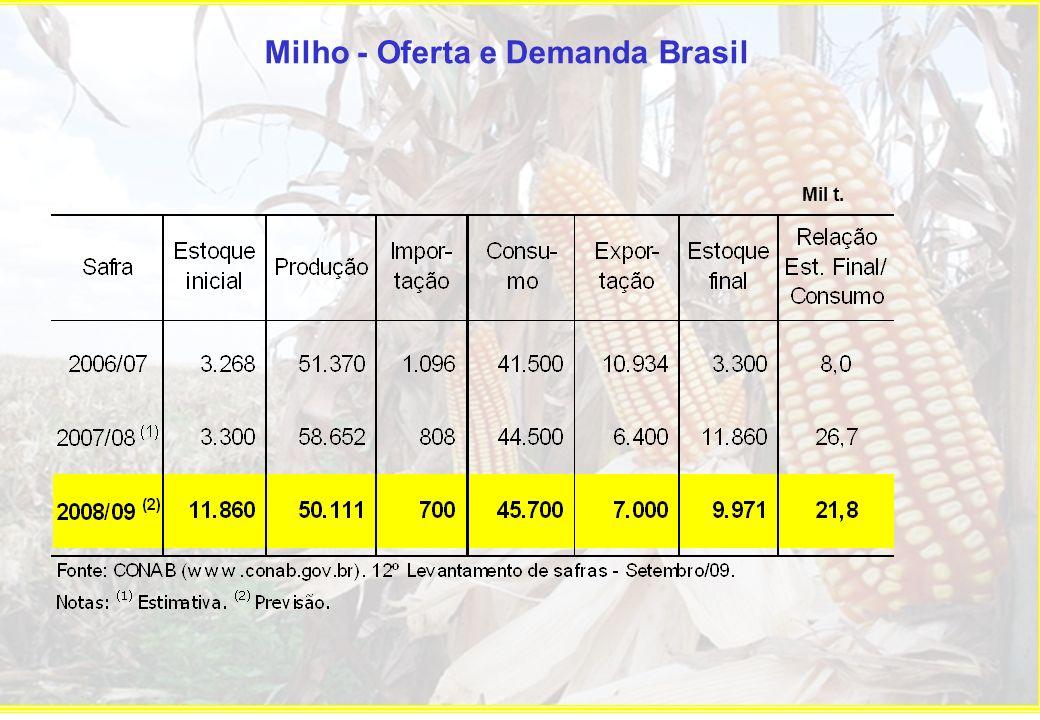 Setembro/09: R$ 16,50/60kg Milho - Preços médios mensais Cascavel-PR - R$/60kg