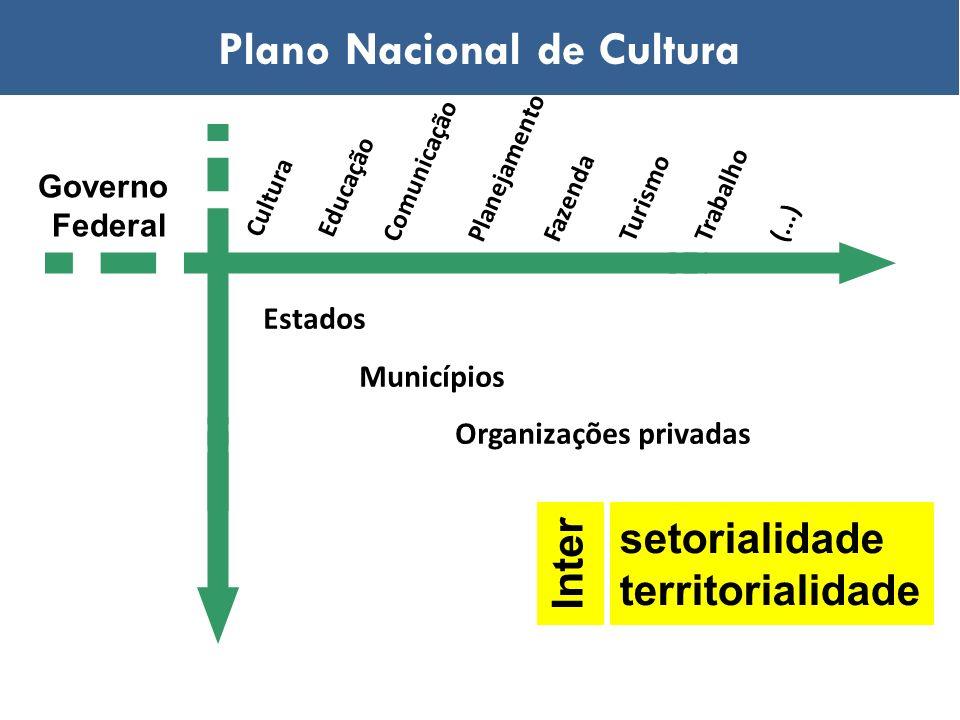 Estados Municípios Organizações privadas Governo Federal setorialidade territorialidade Inter Educação ComunicaçãoPlanejamentoFazendaTrabalhoTurismo(.