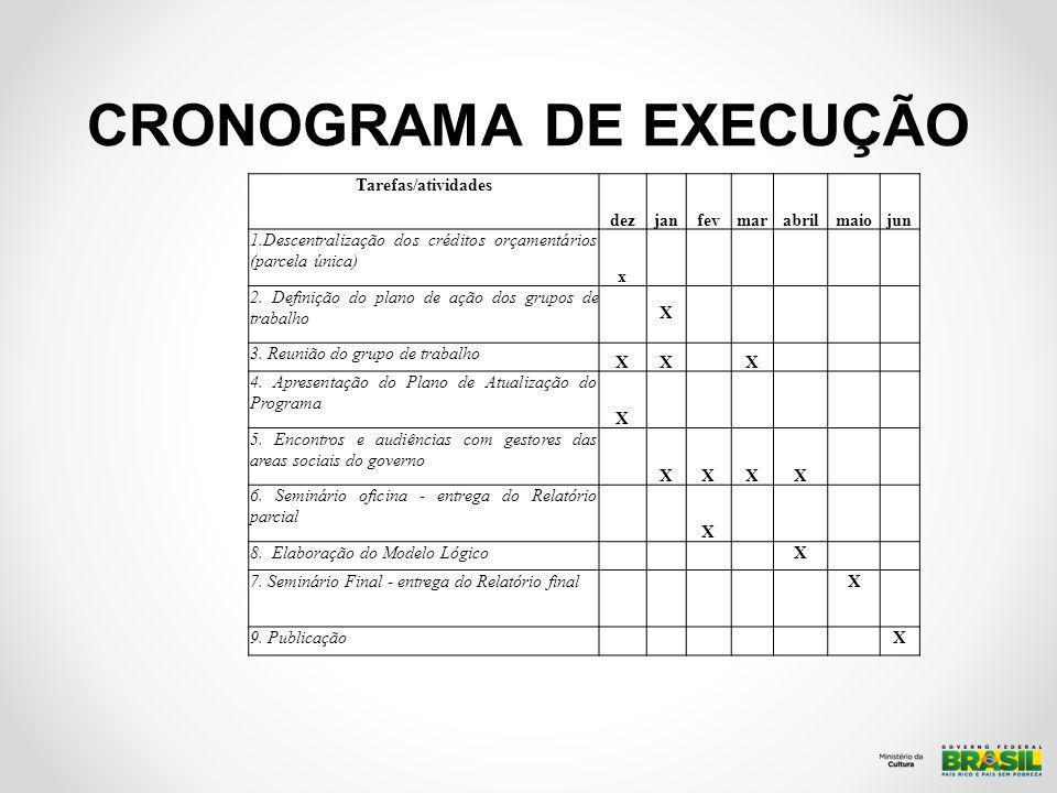 CRONOGRAMA DE EXECUÇÃO Tarefas/atividades dezjanfevmarabrilmaiojun 1.Descentralização dos créditos orçamentários (parcela única) x 2.