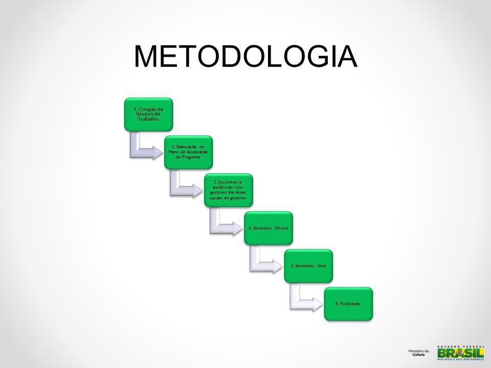 METODOLOGIA 1. Criação de Grupos de Trabalho 2. Elaboração do Plano de Atualização do Programa 3. Encontros e audiências com gestores das áreas sociai