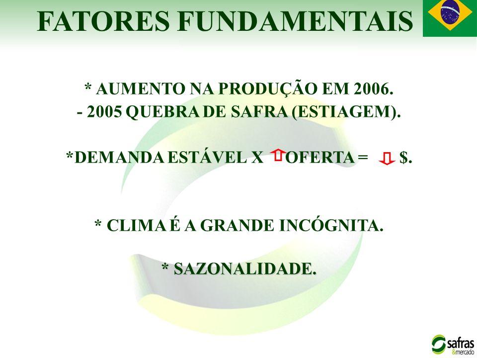 * AUMENTO NA PRODUÇÃO EM 2006. - 2005 QUEBRA DE SAFRA (ESTIAGEM). *DEMANDA ESTÁVEL X OFERTA = $. * CLIMA É A GRANDE INCÓGNITA. * SAZONALIDADE. FATORES