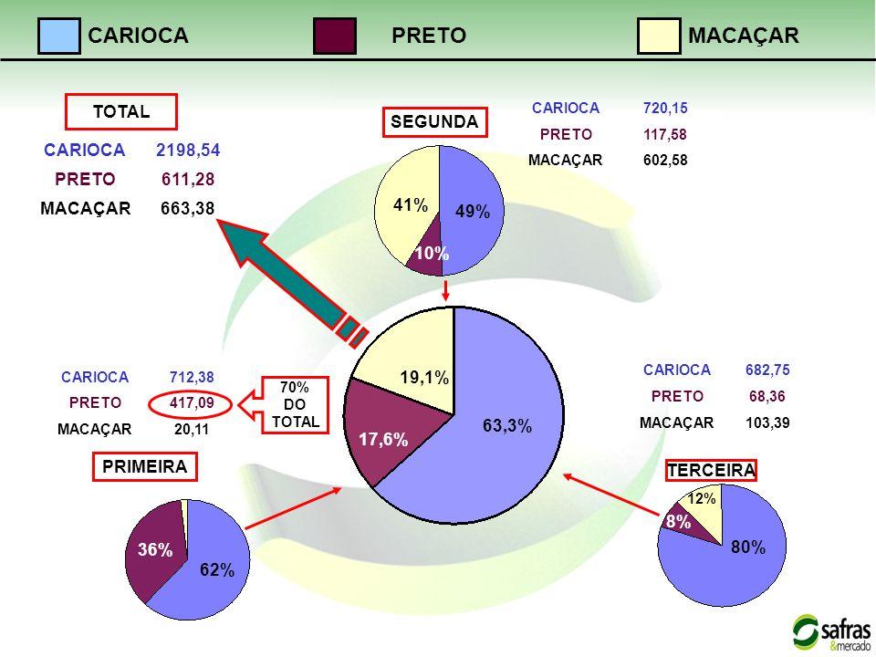 PRIMEIRA TERCEIRA SEGUNDA 63,3% 19,1% 17,6% 62% 36% 49% 41% 10% 80% 12% 8% CARIOCA712,38 PRETO417,09 MACAÇAR20,11 CARIOCA720,15 PRETO117,58 MACAÇAR602,58 CARIOCA682,75 PRETO68,36 MACAÇAR103,39 CARIOCA2198,54 PRETO611,28 MACAÇAR663,38 TOTAL CARIOCAMACAÇARPRETO 70% DO TOTAL