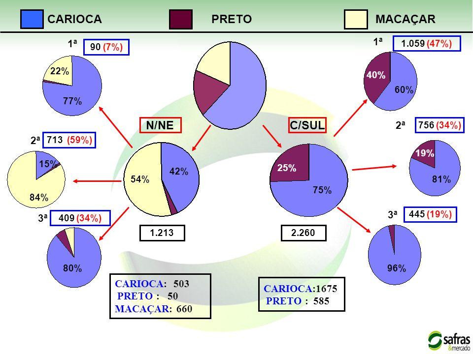 N/NEC/SUL CARIOCAMACAÇARPRETO 77% 22% 84% 15% 80% 54% 42% 75% 25% 60% 40% 81% 19% 96% 1ª 3ª 2ª 1ª 3ª 2ª 1.2132.260 90 (7%) 713 (59%) 409 (34%) 1.059 (47%) 756 (34%) 445 (19%) CARIOCA: 503 PRETO : 50 MACAÇAR: 660 CARIOCA:1675 PRETO : 585