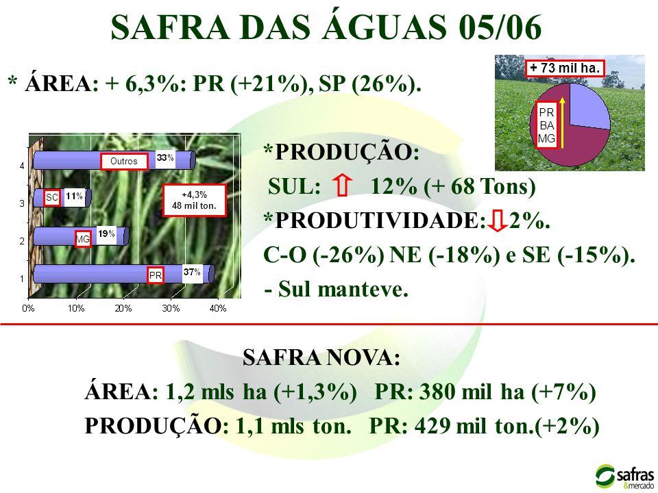 SAFRA DAS ÁGUAS 05/06 * ÁREA: + 6,3%: PR (+21%), SP (26%). *PRODUÇÃO: SUL: 12% (+ 68 Tons) *PRODUTIVIDADE: 2%. C-O (-26%) NE (-18%) e SE (-15%). - Sul