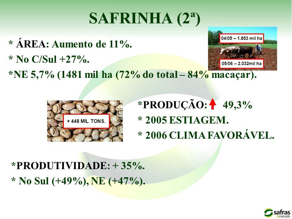 SAFRINHA (2ª) * ÁREA: Aumento de 11%. * No C/Sul +27%. *NE 5,7% (1481 mil ha (72% do total – 84% macaçar). *PRODUÇÃO: 49,3% * 2005 ESTIAGEM. * 2006 CL