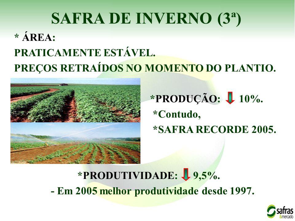SAFRA DE INVERNO (3ª) * ÁREA: PRATICAMENTE ESTÁVEL. PREÇOS RETRAÍDOS NO MOMENTO DO PLANTIO. *PRODUÇÃO: 10%. *Contudo, *SAFRA RECORDE 2005. *PRODUTIVID