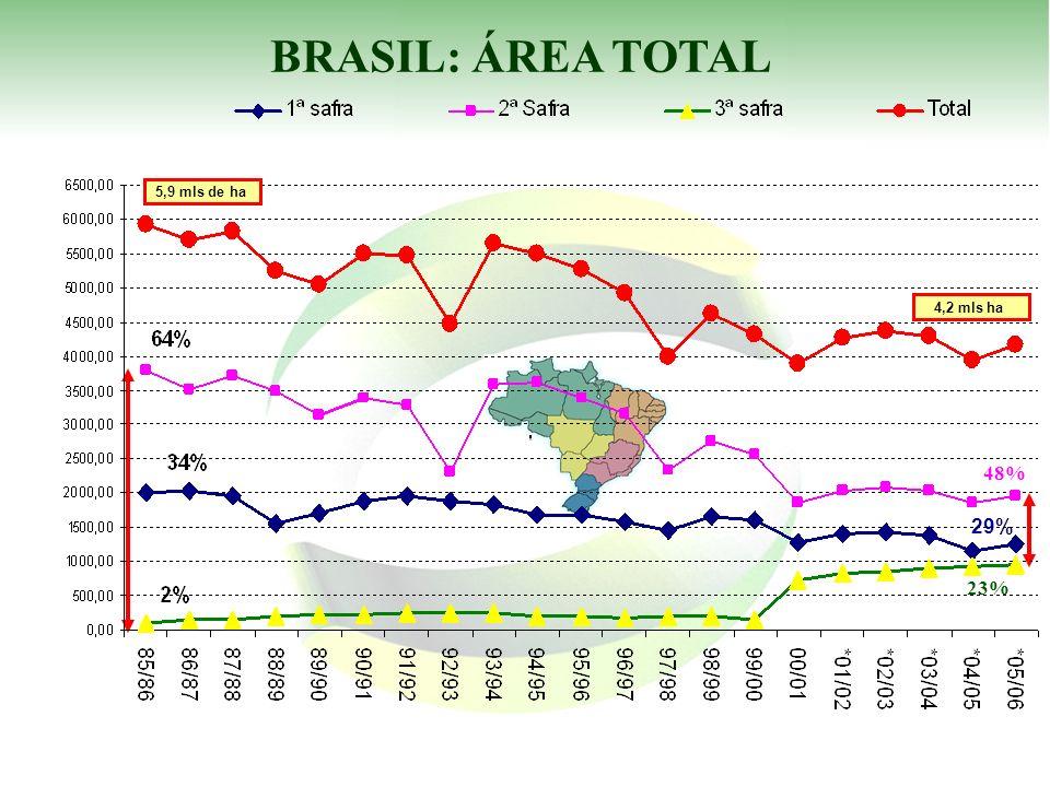 BRASIL: ÁREA TOTAL 29% 48% 23% 5,9 mls de ha 4,2 mls ha