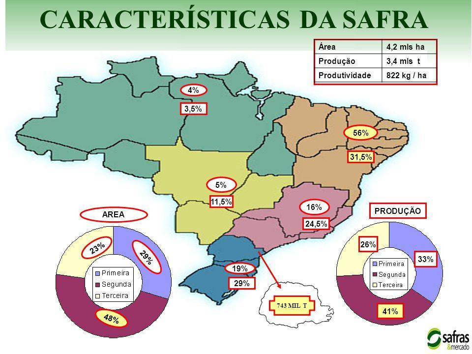 19% 56% 5% 16% 4% 29% 3,5% 11,5% 31,5% 24,5% 23% 48% 29% PRODUÇÃO AREA 26% 33% 41% CARACTERÍSTICAS DA SAFRA Área4,2 mls ha Produção3,4 mls t Produtivi