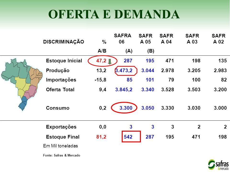 OFERTA E DEMANDA DISCRIMINAÇÃO% SAFRA 06 SAFR A 05 SAFR A 04 SAFR A 03 SAFR A 02 A/B(A)(B) Estoque Inicial47,2287195471198135 Produção13,23.473,23.044