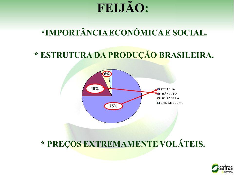 FEIJÃO: *IMPORTÂNCIA ECONÔMICA E SOCIAL. * ESTRUTURA DA PRODUÇÃO BRASILEIRA. * PREÇOS EXTREMAMENTE VOLÁTEIS. 75% 19% 6%