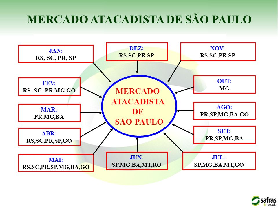 JAN: RS, SC, PR, SP FEV: RS, SC, PR,MG,GO MAR: PR,MG,BA ABR: RS,SC,PR,SP,GO MAI: RS,SC,PR,SP,MG,BA,GO MERCADO ATACADISTA DE SÃO PAULO NOV: RS,SC,PR,SP