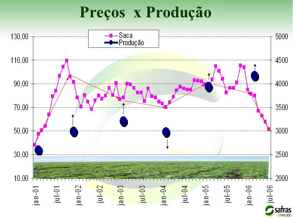 Preços x Produção