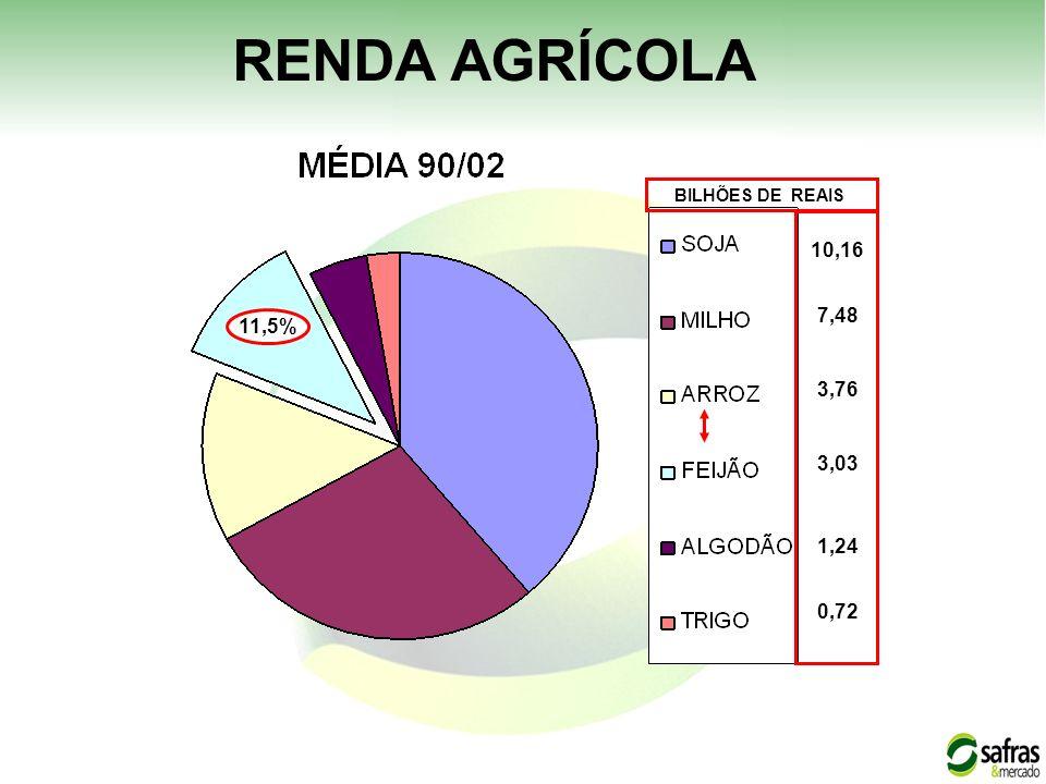 11,5% 10,16 1,24 0,72 7,48 3,76 3,03 BILHÕES DE REAIS RENDA AGRÍCOLA