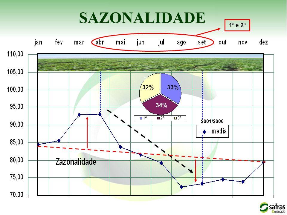 SAZONALIDADE 2001/2006 33% 34% 32% 1ª e 2ª