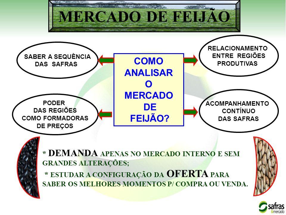 COMO ANALISAR O MERCADO DE FEIJÃO.