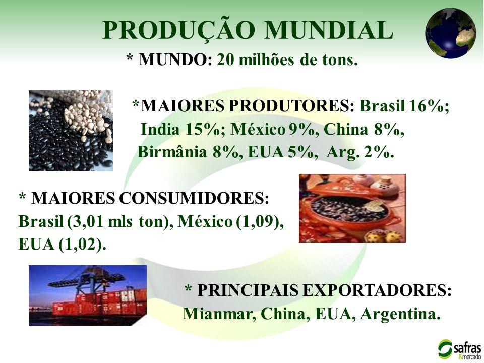 * MUNDO: 20 milhões de tons. *MAIORES PRODUTORES: Brasil 16%; India 15%; México 9%, China 8%, Birmânia 8%, EUA 5%, Arg. 2%. * MAIORES CONSUMIDORES: Br