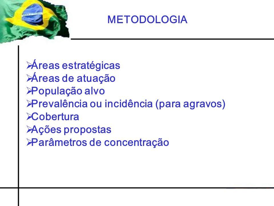 METODOLOGIA Áreas estratégicas Áreas de atuação População alvo Prevalência ou incidência (para agravos) Cobertura Ações propostas Parâmetros de concentração