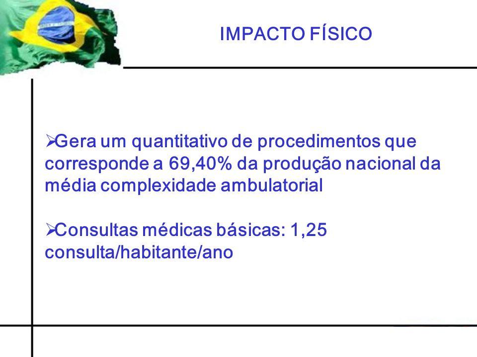 IMPACTO FÍSICO Gera um quantitativo de procedimentos que corresponde a 69,40% da produção nacional da média complexidade ambulatorial Consultas médicas básicas: 1,25 consulta/habitante/ano