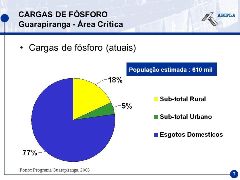 8 Fósforo proveniente de detergente em pó 64 t/ano CENÁRIO MAIS CRÍTICO - ESTIMATIVA DE CARGA Reservatório de Guarapiranga (IBOPE 2001) Consumo de detergente em pó na RMSP 52.843 t/ano (IBOPE, 2001) Consumo de Detergente em pó na Guarapiranga 1.697 t/ano Fósforo proveniente de dejetos humanos 267 t/ano Fósforo proveniente de esgoto doméstico: 331 t/ano (77% da carga total) + 15% de contribuição na represa no cenário mais crítico sem tratamento de esgoto 1,2 P (g/hab./dia) População estimada : 610 mil