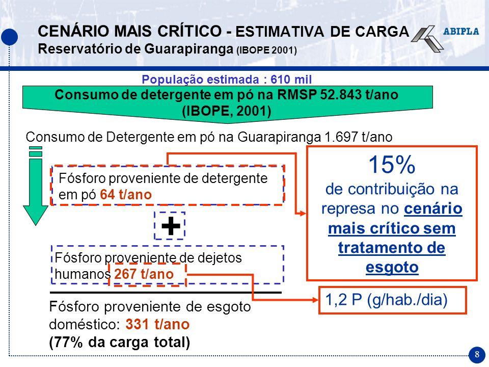 9 Fósforo proveniente de detergente em pó 81 t/ano Consumo médio de detergente em pó 3,5 kg/hab/ano Consumo de Detergente em pó na Guarapiranga 2.135 t/ano Fósforo proveniente de dejetos humanos 267 t/ano Fósforo proveniente de esgoto doméstico: 348 t/ano (77% da carga total) + 18% de contribuição na represa no cenário mais crítico sem tratamento de esgoto 1,2 P (g/hab./dia) CENÁRIO MAIS CRÍTICO - ESTIMATIVA DE CARGA Reservatório de Guarapiranga (consumo)