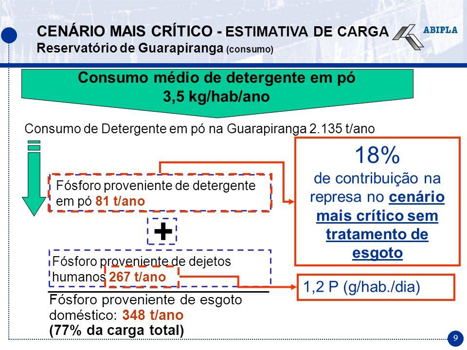 20 DIFERENÇAS DA PARTICIPAÇÃO DO STPP NA CARGA NO BRASIL E NA EUROPA Europa Brasil Nível de STPP nas formulações maior nível (até 50 %) menor nível (limite 26,5%) Consumo de detergentes maior consumo (até 3 vezes mais que no Brasil) menor consumo Resultado do controle do STPP redução de 35% a 50% de P total no corpo d´água em alguns países redução estimada de no máximo 15% a 18% de P total no corpo d´água