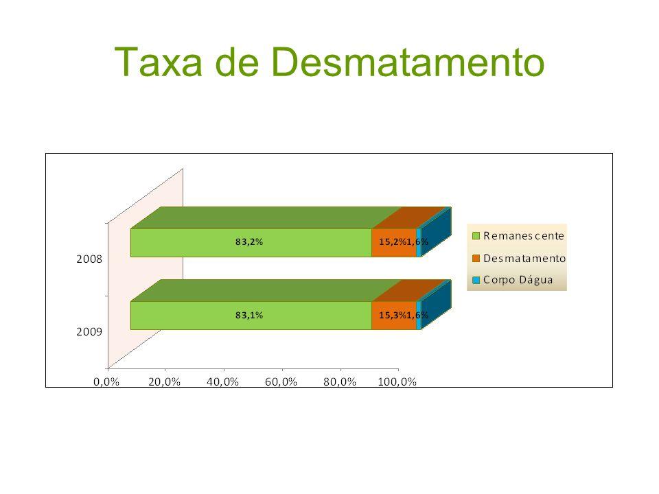 Taxa de Desmatamento