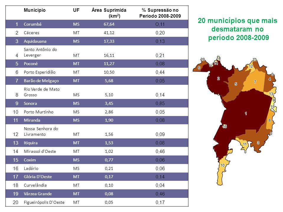 MunicípioUFÁrea Suprimida (km 2 ) % Supressão no Período 2008-2009 1 CorumbáMS67,64 O,11 2 CáceresMT41,12 0,20 3 AquidauanaMS17,33 0,13 4 Santo Antônio do LevergerMT16,11 0,21 5 PoconéMT11,27 0,08 6 Porto EsperidiãoMT10,50 0,44 7 Barão de MelgaçoMT5,68 0,05 8 Rio Verde de Mato GrossoMS5,10 0,14 9 SonoraMS3,45 0,85 10 Porto MurtinhoMS2,86 0,05 11 MirandaMS1,90 0,08 12 Nossa Senhora do LivramentoMT1,56 0,09 13 ItiquiraMT1,53 0,08 14 Mirassol d OesteMT1,02 0,46 15 CoximMS0,77 0,06 16 LadárioMS0,21 0,06 17 Glória D OesteMT0,17 0,14 18 CurvelândiaMT0,10 0,04 19 Várzea GrandeMT0,08 0,46 20 Figueirópolis D OesteMT0,05 0,17 20 municípios que mais desmataram no período 2008-2009